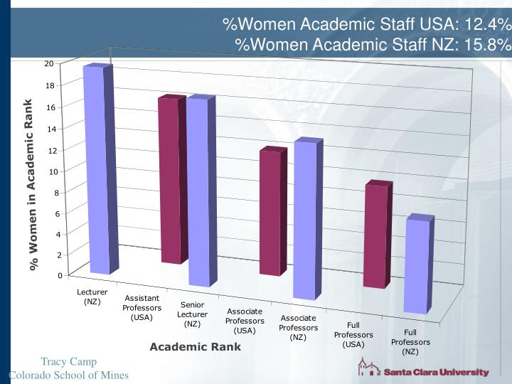 %Women Academic Staff USA: 12.4%
