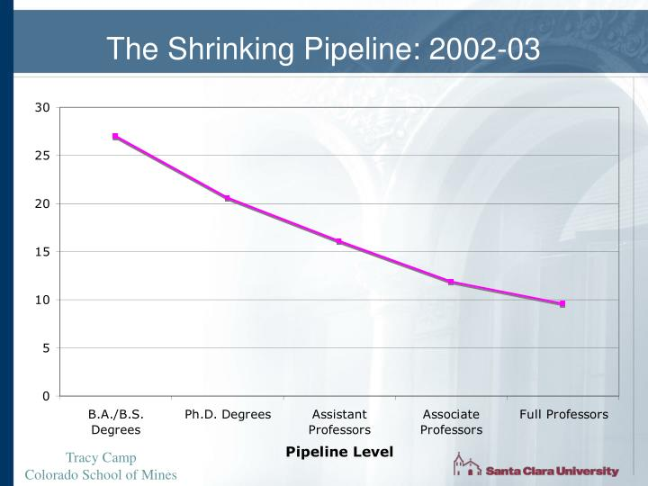 The Shrinking Pipeline: 2002-03