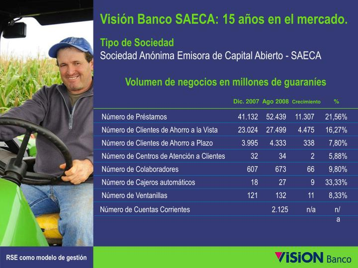 Visión Banco SAECA: 15 años en el mercado.