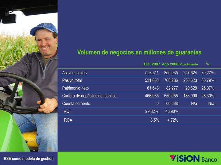 Volumen de negocios en millones de guaraníes