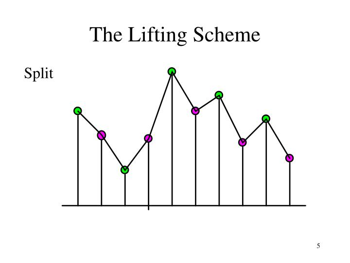 The Lifting Scheme