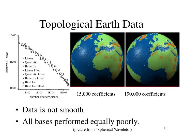 Topological Earth Data
