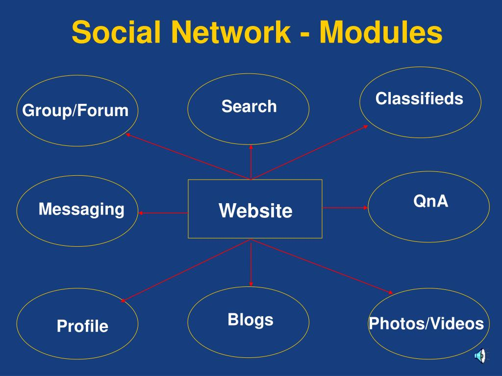 Social Network - Modules