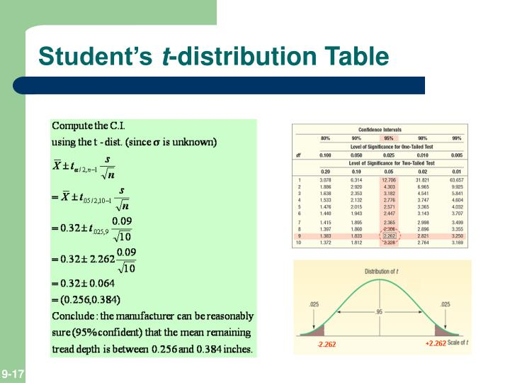 Ppt estimation and confidence intervals powerpoint for Student table distribution