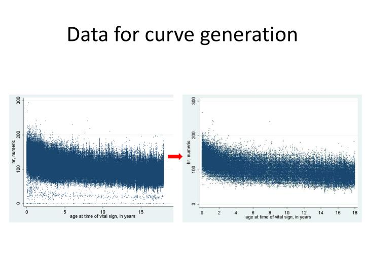 Data for curve generation