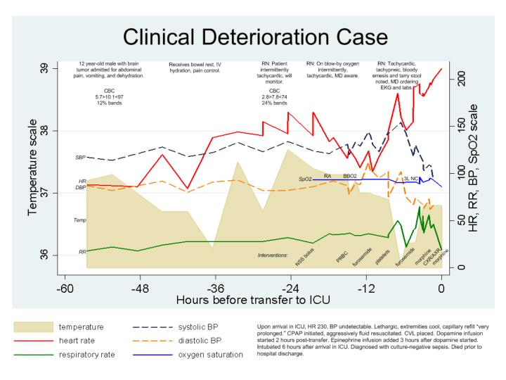 Predicting detecting and responding to clinical deterioration on the wards is there room for improvement 1311990