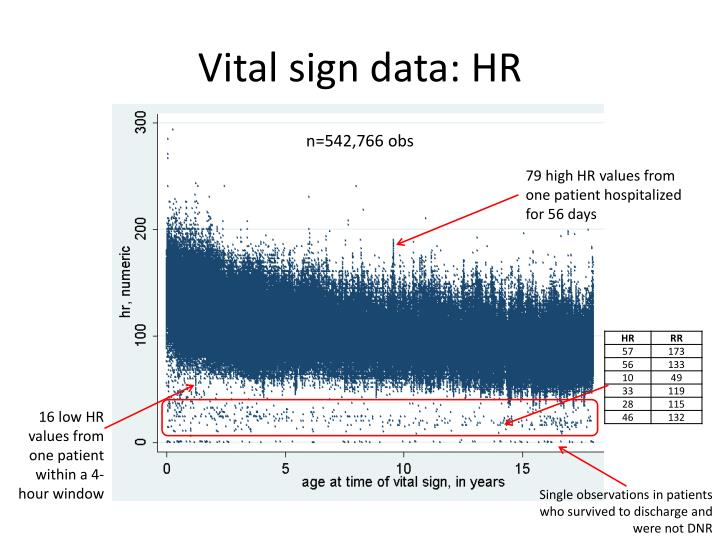 Vital sign data: HR