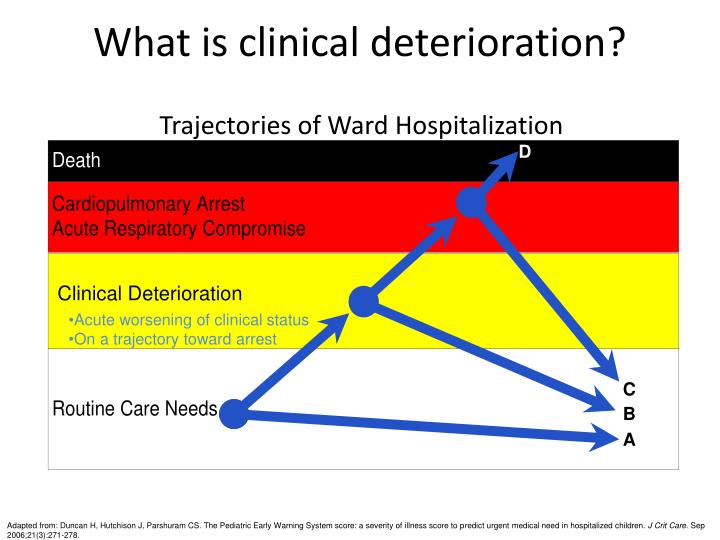 What is clinical deterioration?