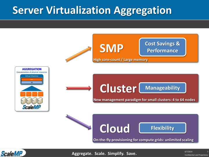 Server Virtualization Aggregation
