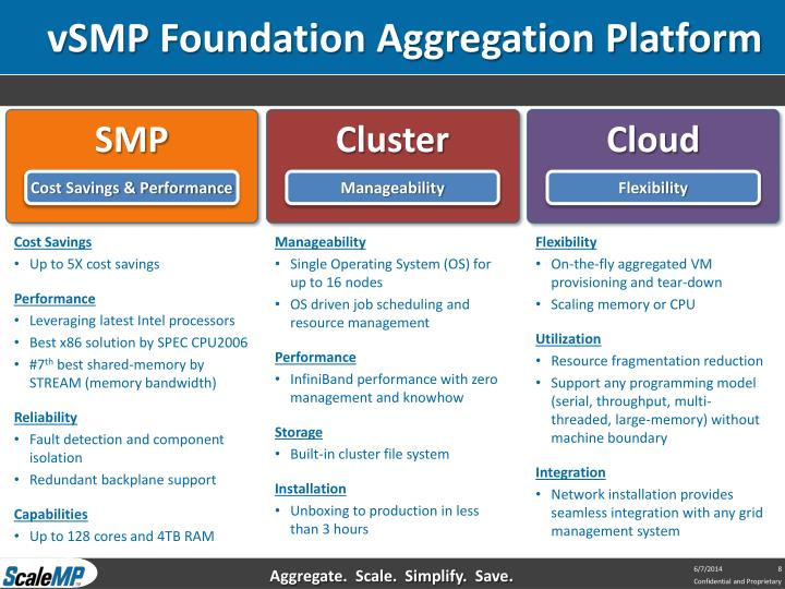vSMP Foundation Aggregation Platform