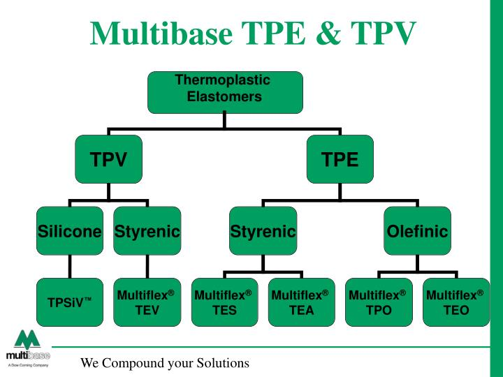 Multibase TPE & TPV