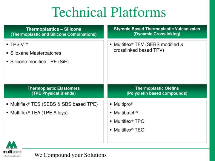 Technical platforms