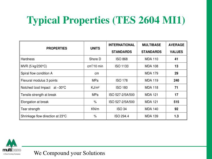 Typical Properties (TES 2604 MI1)