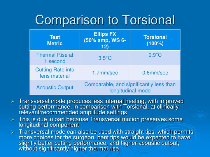 Comparison to Torsional