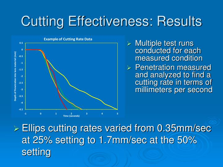 Cutting Effectiveness: Results