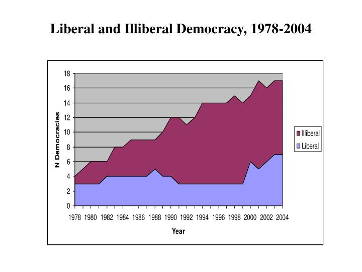 Liberal and Illiberal Democracy, 1978-2004
