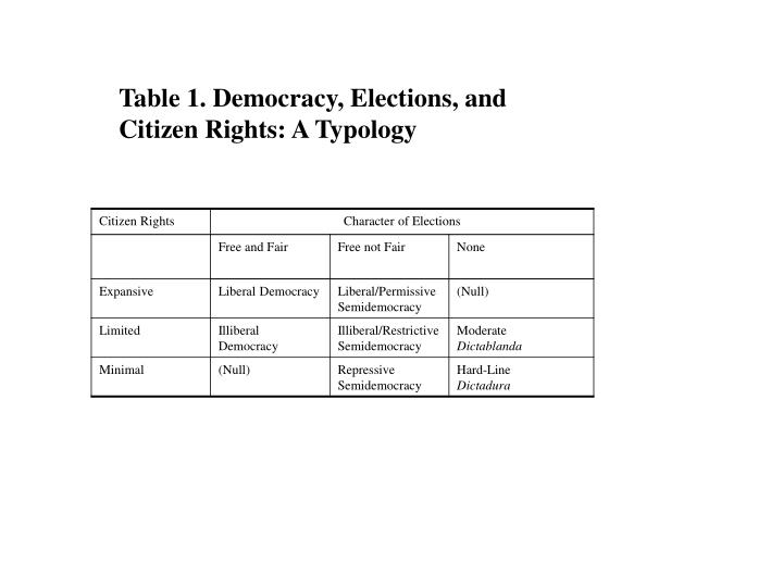 Table 1. Democracy, Elections, and Citizen Rights: A Typology