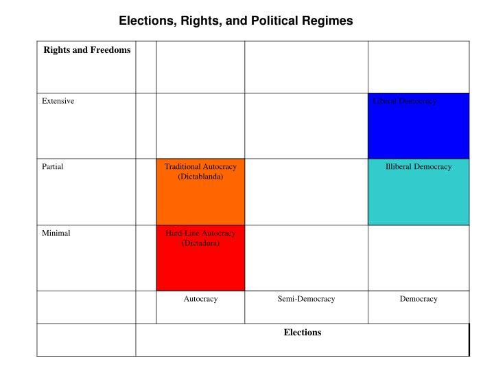 Elections, Rights, and Political Regimes