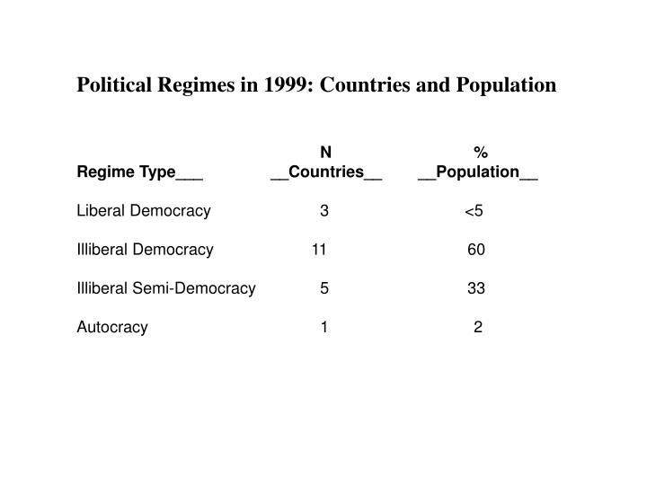 Political Regimes in 1999: Countries and Population