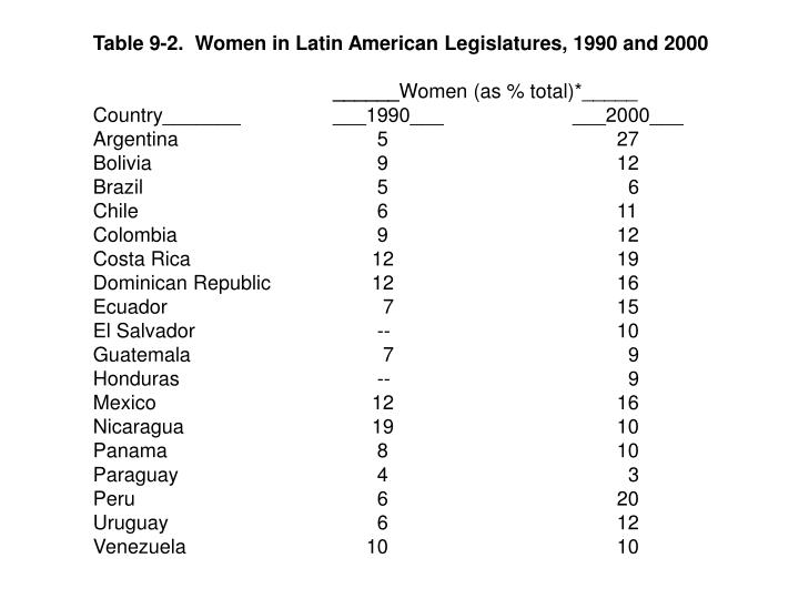Table 9-2.  Women in Latin American Legislatures, 1990 and 2000