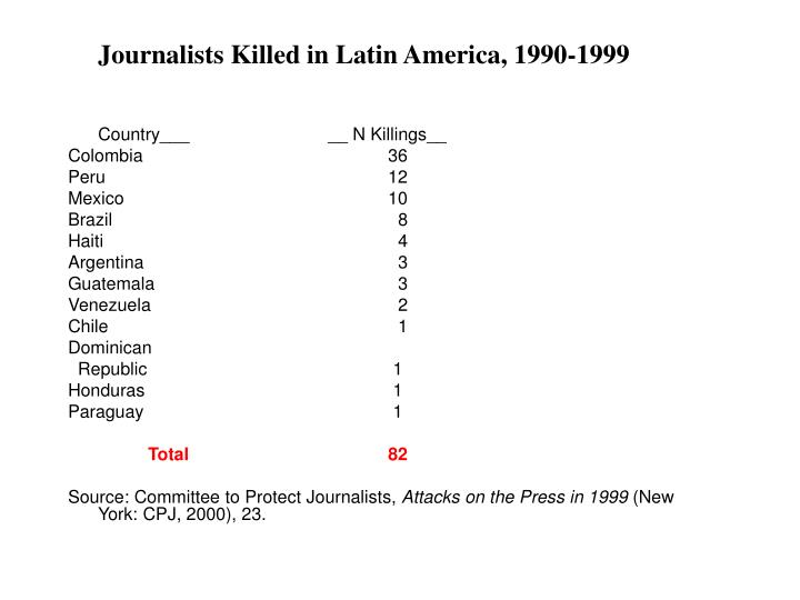 Journalists Killed in Latin America, 1990-1999