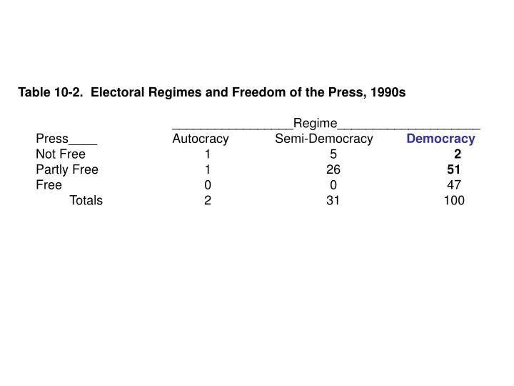 Table 10-2.  Electoral Regimes and Freedom of the Press, 1990s