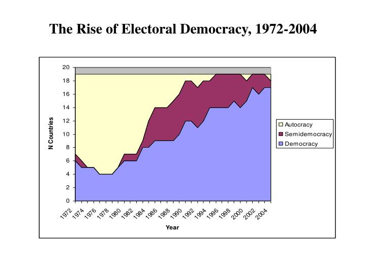 The Rise of Electoral Democracy, 1972-2004
