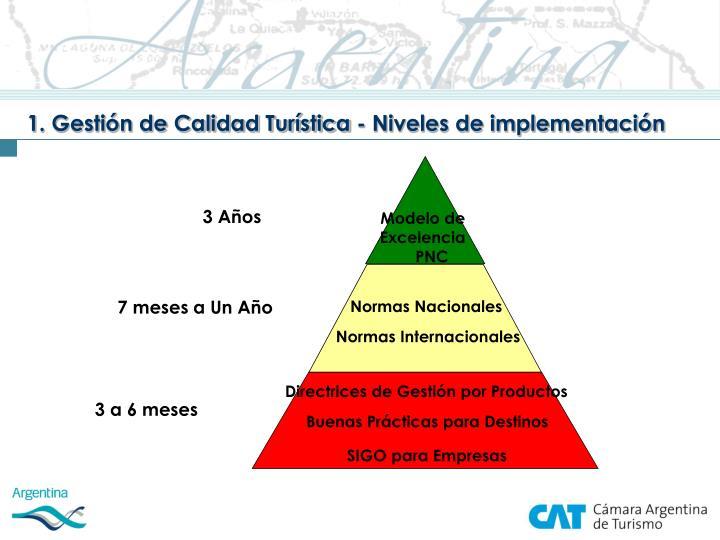 1. Gestión de Calidad Turística - Niveles de implementación