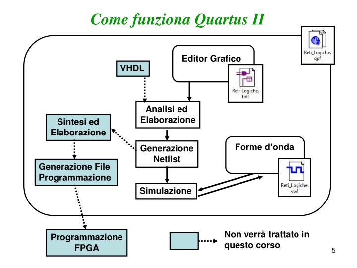 Come funziona Quartus II