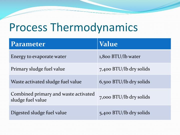 Process Thermodynamics