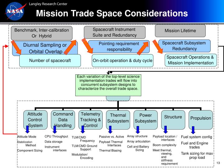 Mission Trade Space Considerations
