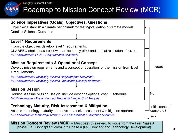 Roadmap to Mission Concept Review (MCR)