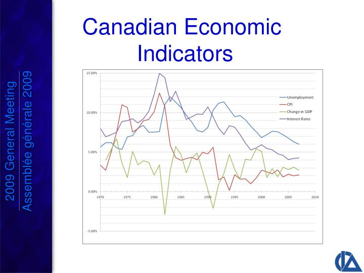 Canadian Economic