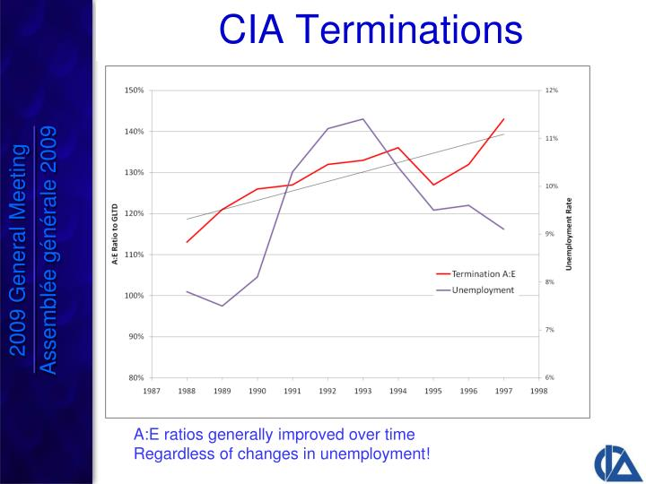 CIA Terminations
