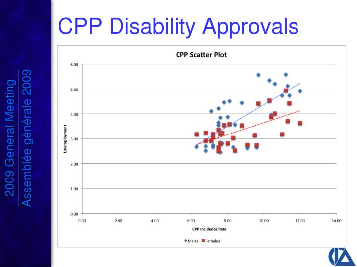 CPP Disability Approvals