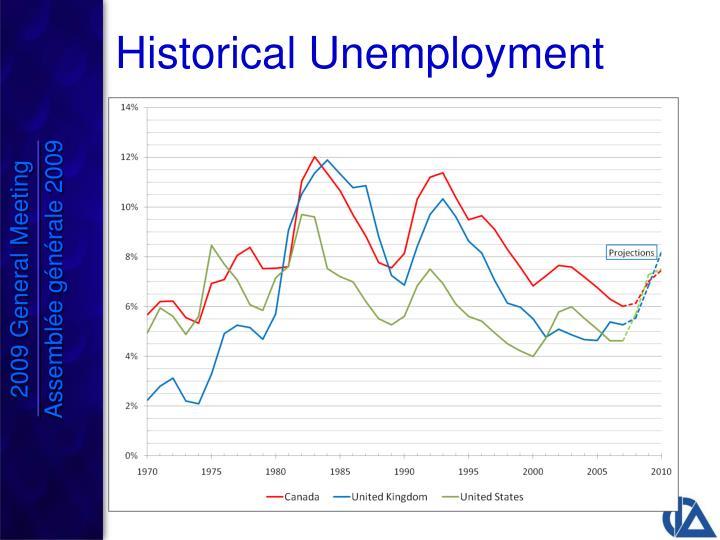 Historical Unemployment