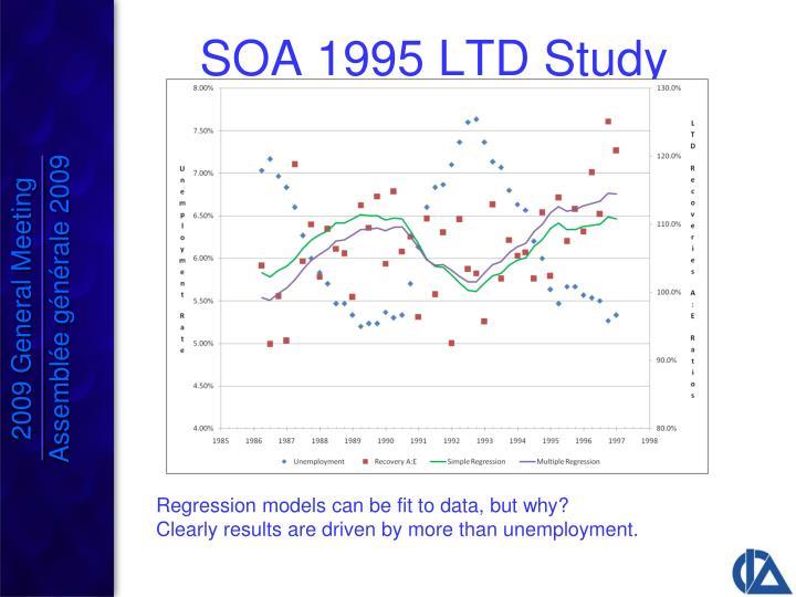 SOA 1995 LTD Study