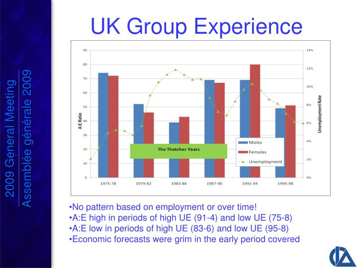 UK Group Experience