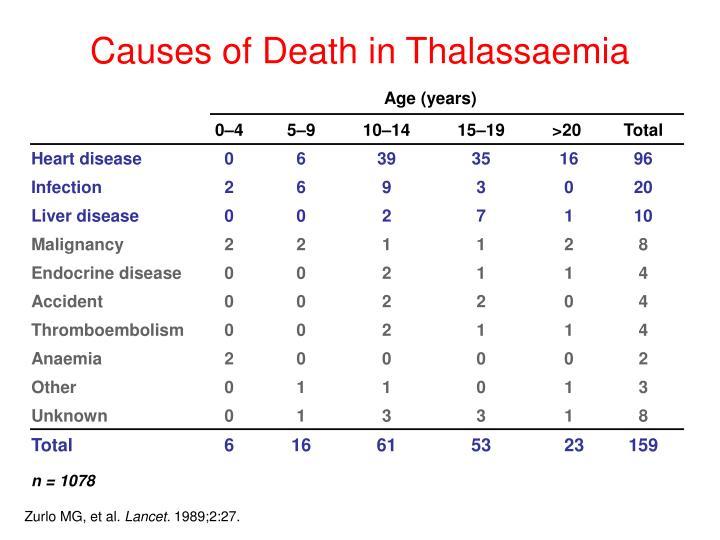 Causes of Death in Thalassaemia