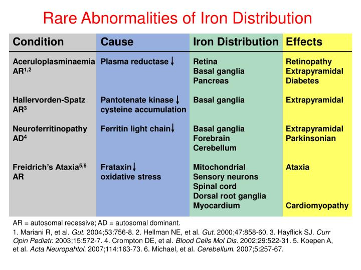 Rare Abnormalities of Iron Distribution