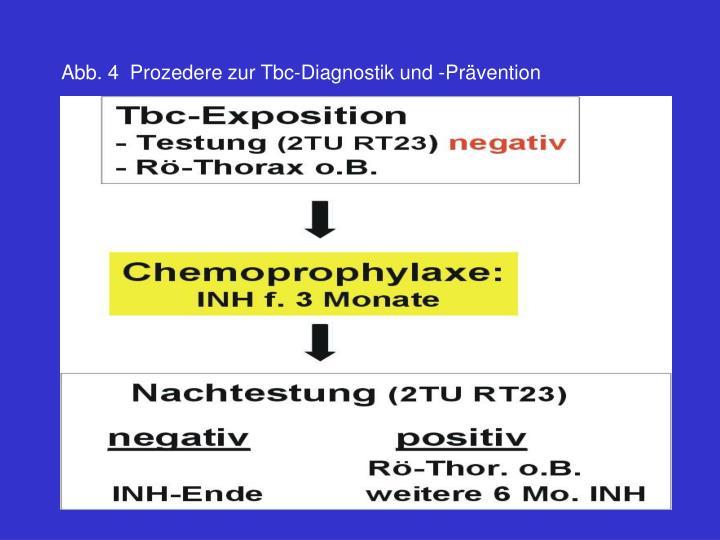 Abb.4Prozedere zurTbc-Diagnostik und -Prävention