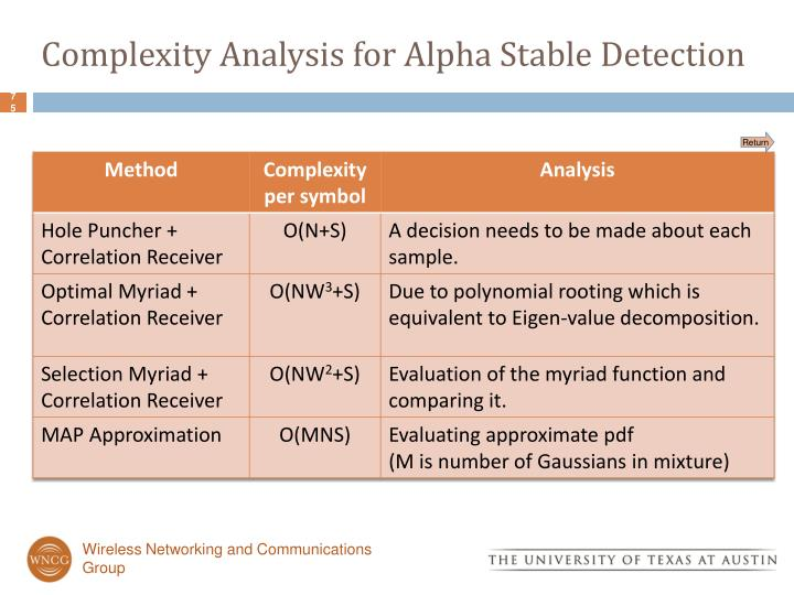 Complexity Analysis for Alpha Stable Detection