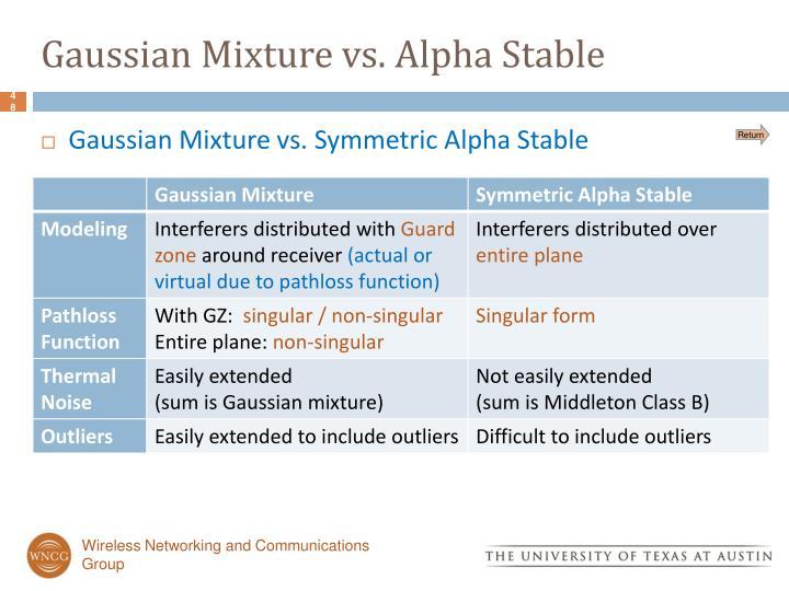 Gaussian Mixture vs. Alpha Stable
