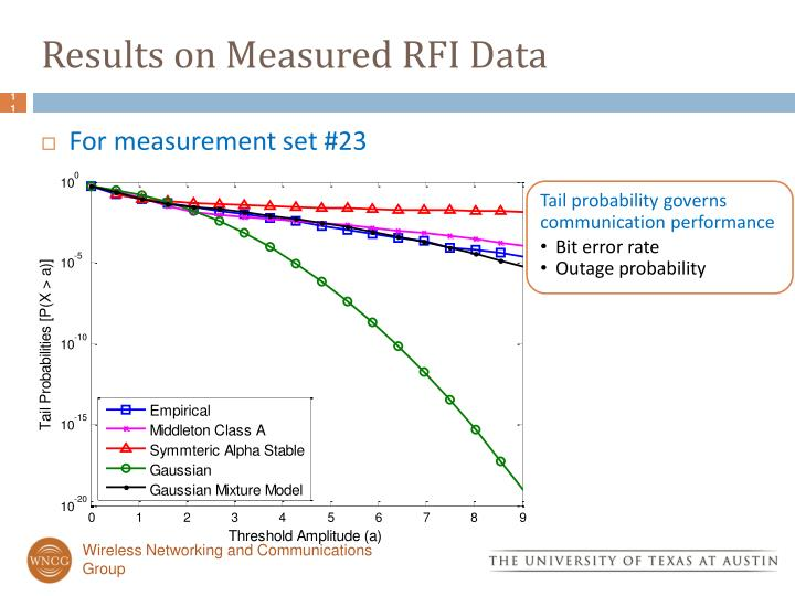 Results on Measured RFI Data