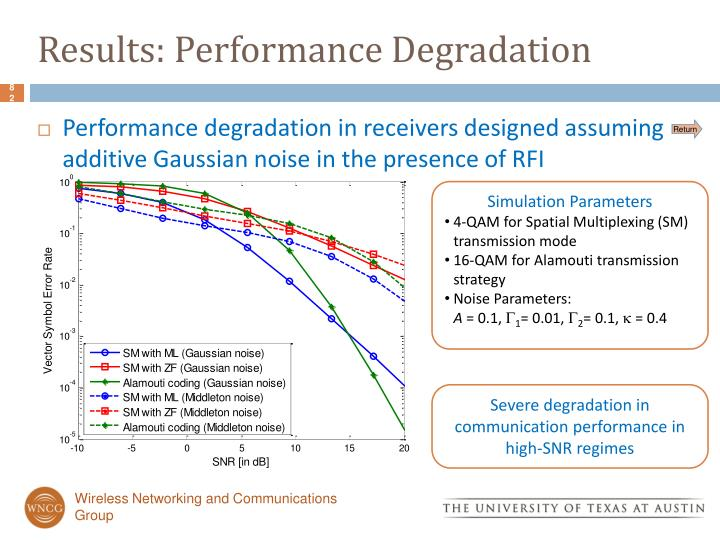 Results: Performance Degradation