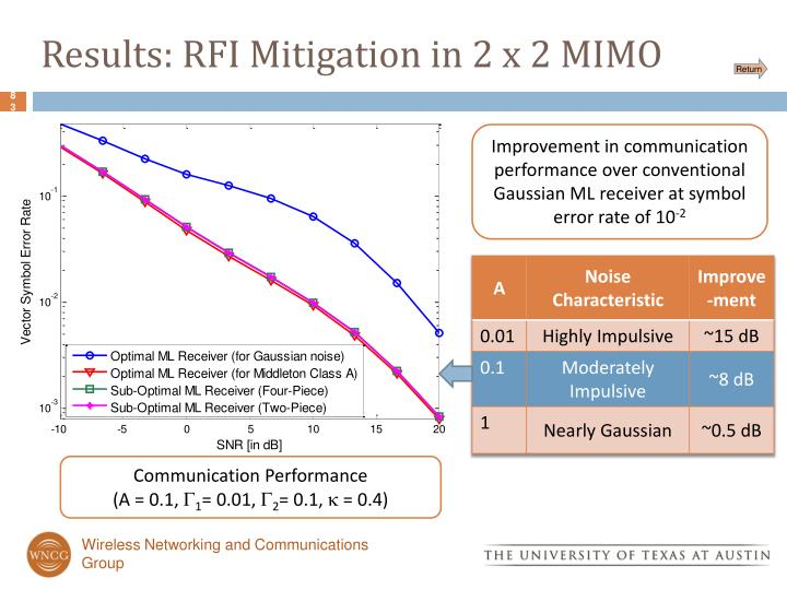 Results: RFI Mitigation in 2 x 2 MIMO