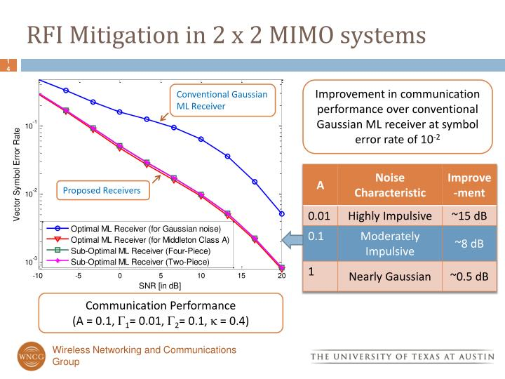 RFI Mitigation in 2 x 2 MIMO systems