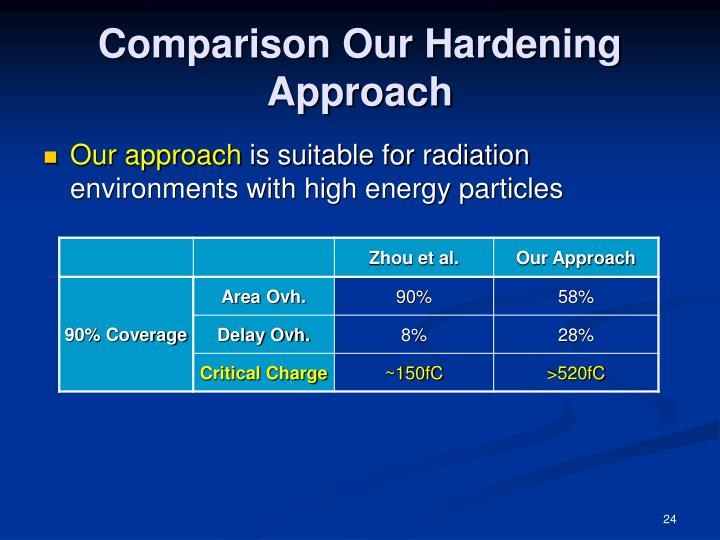 Comparison Our Hardening Approach