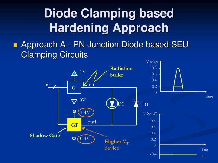 Diode Clamping based