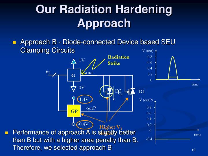 Our Radiation Hardening Approach
